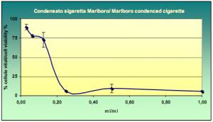 Incidence de la fumée d'une cigarette Malboro sur les cellules