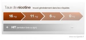 Infographie sur les taux de nicotine contenu dans les e-liquides pour cigarettes électroniques
