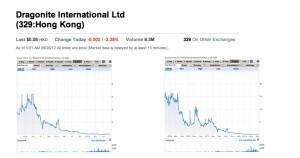 Dragonite International Ltd (Ruyan)