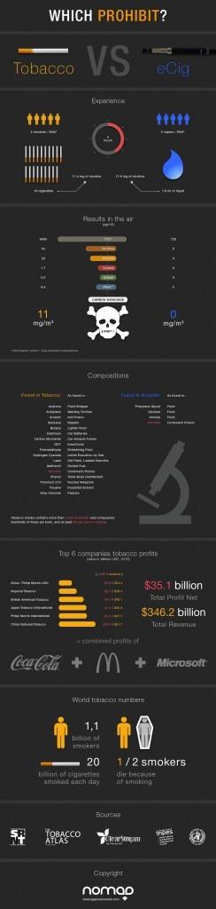 Infographie sur la e-cigarette