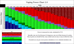 Le Vaping Power Chart vu sur grimmgreen.com