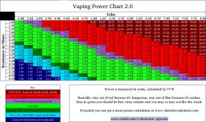 Le Vaping Power Chart vu sur grimmgreen.com