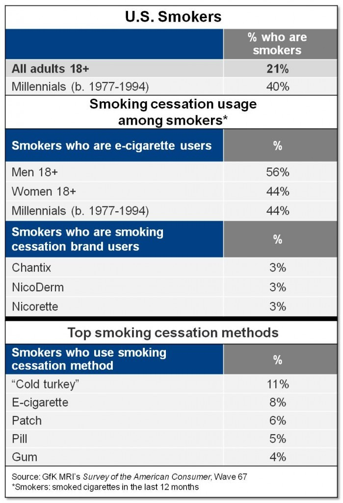 Statistiques sur les fumeurs américains (source: GfK MRI Survey of the American Consumer®)