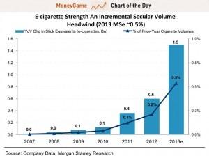 Cigarette électronique aux Etats-Unis : équivalence de consommation de cigarettes au tabac. (Morgan Stanley)