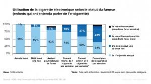 La cigarette électronique est avant tout utilisée par des fumeurs, même chez les jeunes.