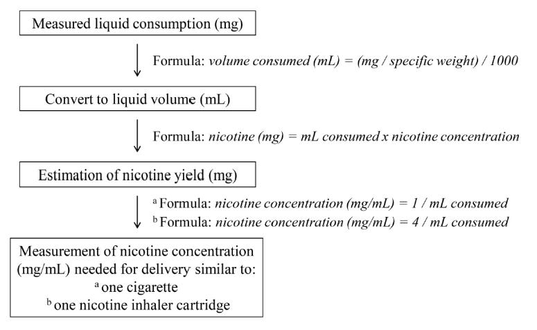 Formule de calcul du taux de nicotine délivré par l'e-cigarette dans cette étude