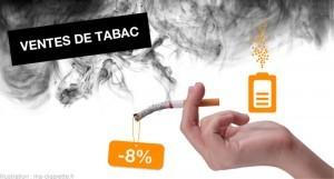 Les ventes de tabac ont reculées de 8% au dernier trimestre en France peut être en partie grâce à l'e-cigarette selon Bercy.