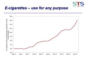 Le nombre de fumeurs britanniques utilisant des cigarettes électroniques est en pleine explosion