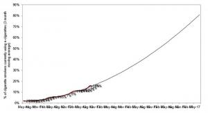 Courbe de tendance polynomiale du nombre de vapoteurs au Royaume-Uni.