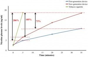 Temps nécessaire pour atteindre une certaine concentration de nicotine dans le sang.