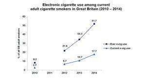 La proportion de fumeurs devenus vapoteurs au Royaume-Uni est passée de 2,7% en 2010 à 17,7% en 2014.