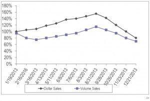 Le marché de l'ecig aux États-Unis se développe désormais moins rapidement.