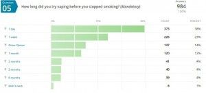 Exemple de question : Combien de jours avez-vous vapoté avant de réellement arrêter le tabac ?