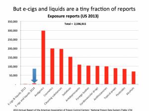 Les appels concernant les liquides pour e-cigarettes ne représentent qu'une très faible proportion des cas d'intoxication.