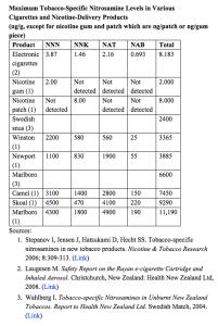 Taux maximum de nitrosamines spécifiques au tabac détectés dans certains substituts nicotiniques et e-cigarettes.