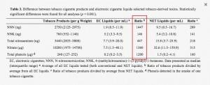 Nitrosamines, nitrates et phénols : Ordres de magnitude entre le tabac et les e-liquides testés.