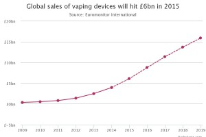 Estimations du volume des ventes des dispositifs électroniques de vapotage selon Euromonitor.