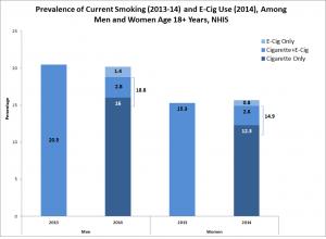 Prévalence tabagique et utilisation de l'e-cigarette chez les adultes entre 2013 et 2014 aux États-Unis.