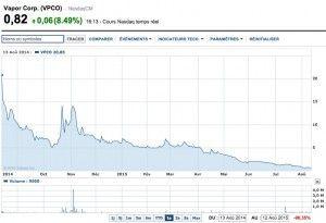 Le cours de l'action Vapor Corp. (VPCO) -  Source : Yahoo