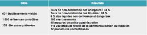 """""""La DGCCRF maintiendra la pression de contrôle dans ce secteur"""" précise-t-elle sur son site internet."""