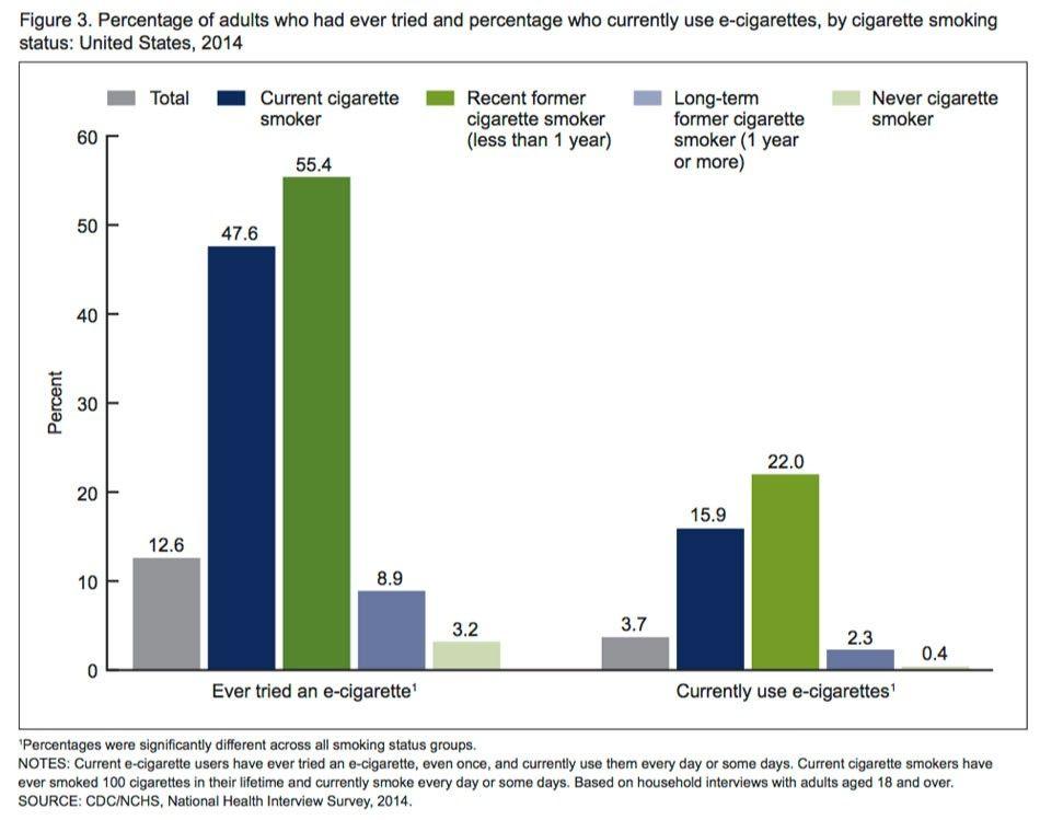 adulte-us-ecigarette-experimentation-utilisation