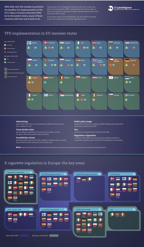 updated-ECigIntelligence-TPD-transposition-and-European-e-cig-regulation-infographic-Dec-2015