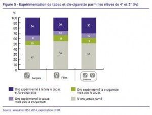 experimentation-jeune-tabac-ecig-ofdt-2014