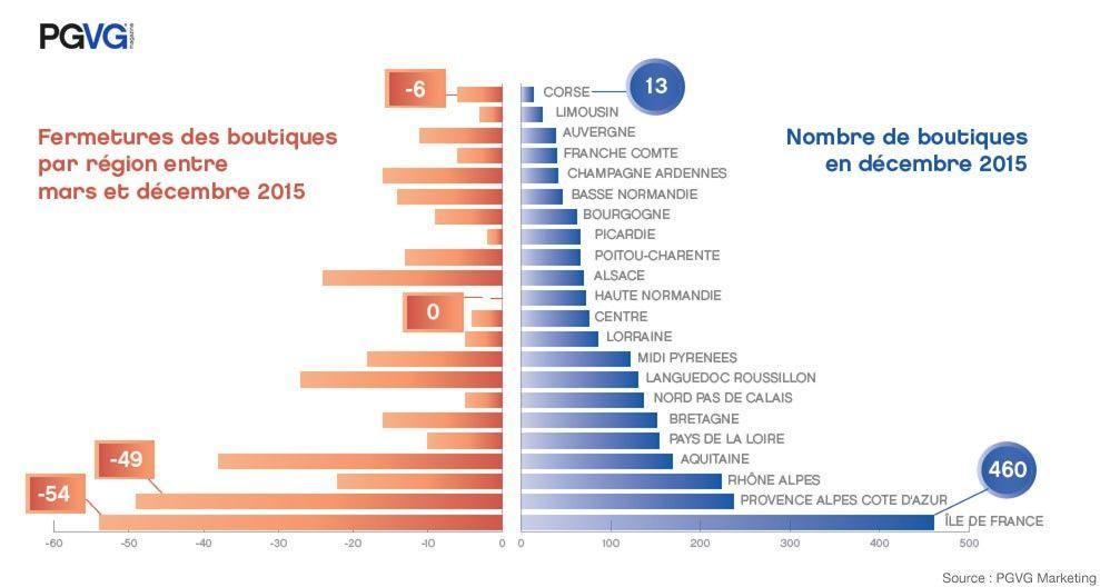 Évolution du nombre de magasins et de créations de magasins spécialisés entre mars et décembre 2015. (Source PGVG Marketing)