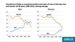 tabac-snus-norvege