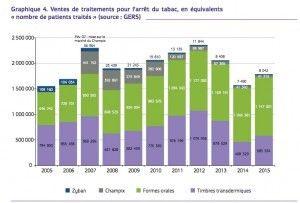 bilan-ofdt-2015-traitement-sevrage