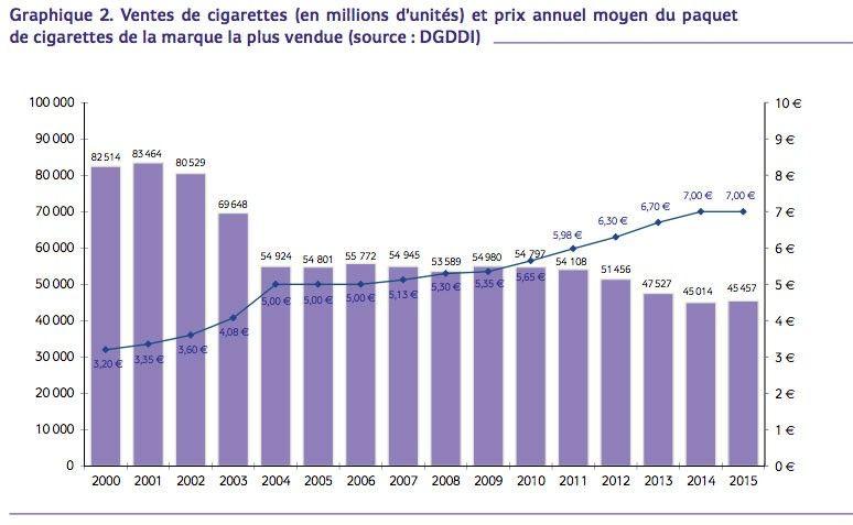 Reprise des ventes de tabac et des traitements de sevrage en france cigarette lectronique - Acheter des graines de tabac en france ...