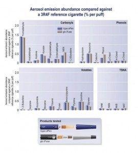 Aerosol Emission Abundance Compared against a Reference Cigarette (Credit: British American Tobacco)