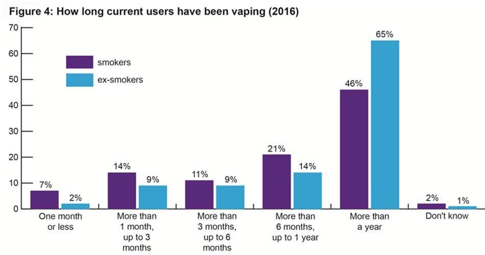 enquete-ash-vapoteurs-ex-fumeurs-2