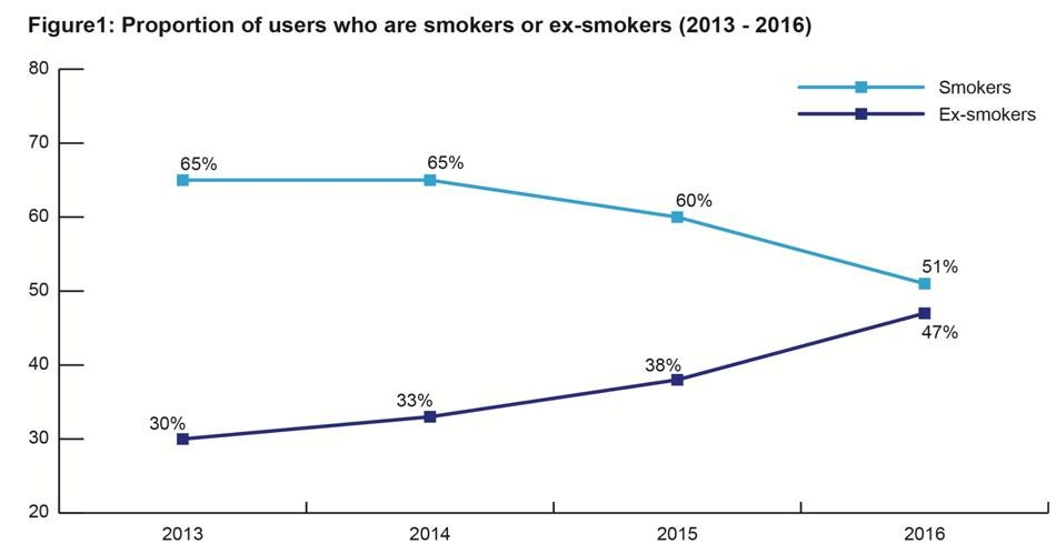 enquete-ash-vapoteurs-ex-fumeurs