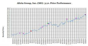 Indice de performance d'Altria - Source: Wells Fargo Securities