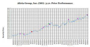 Indice de performance d'Altria - Source: Wells Fargo Securities