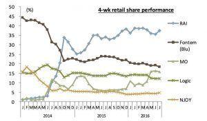Parts de marché mensuelles en magasins - Source : Nielsen
