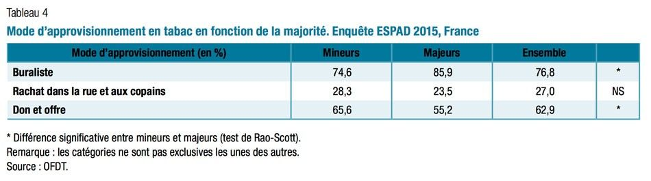 approvisionnement-tabac-lyceens-espad