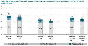 vapoteurs-quotdiens-occasionnels-2015-fr