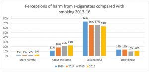 ash-2016-ecig-jeunes-perception-danger