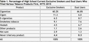 e-cigarette ou tabac : premier produit utilisé
