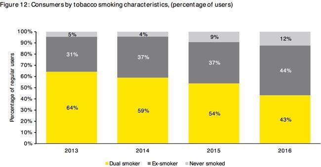 La croissance du march de l e cigarette confirm e par une - Salon de la cigarette electronique ...