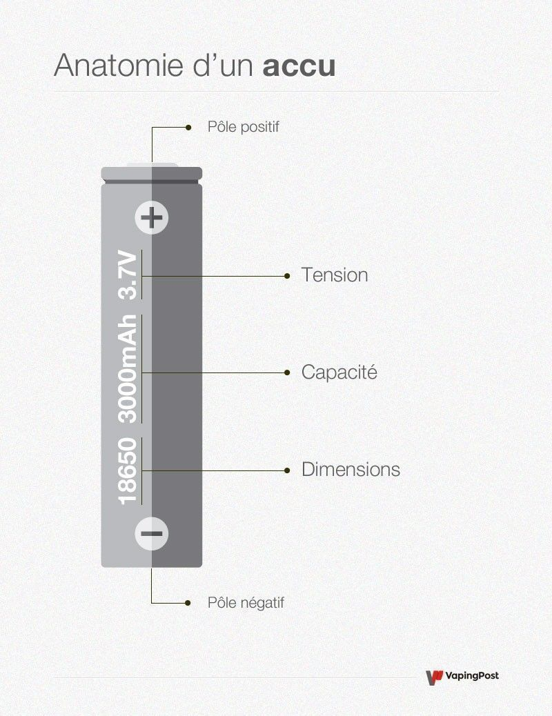 Schéma explicatif d'un accu pour cigarette electronique