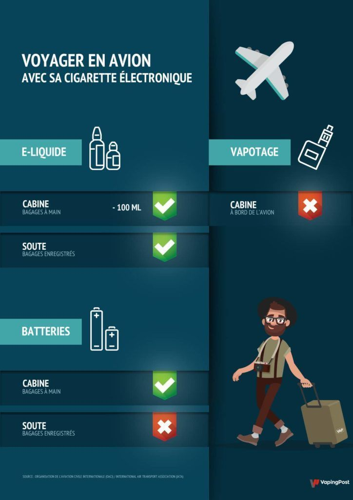 Infographie explicative sur la cigarette électronique et le vapotage en avion