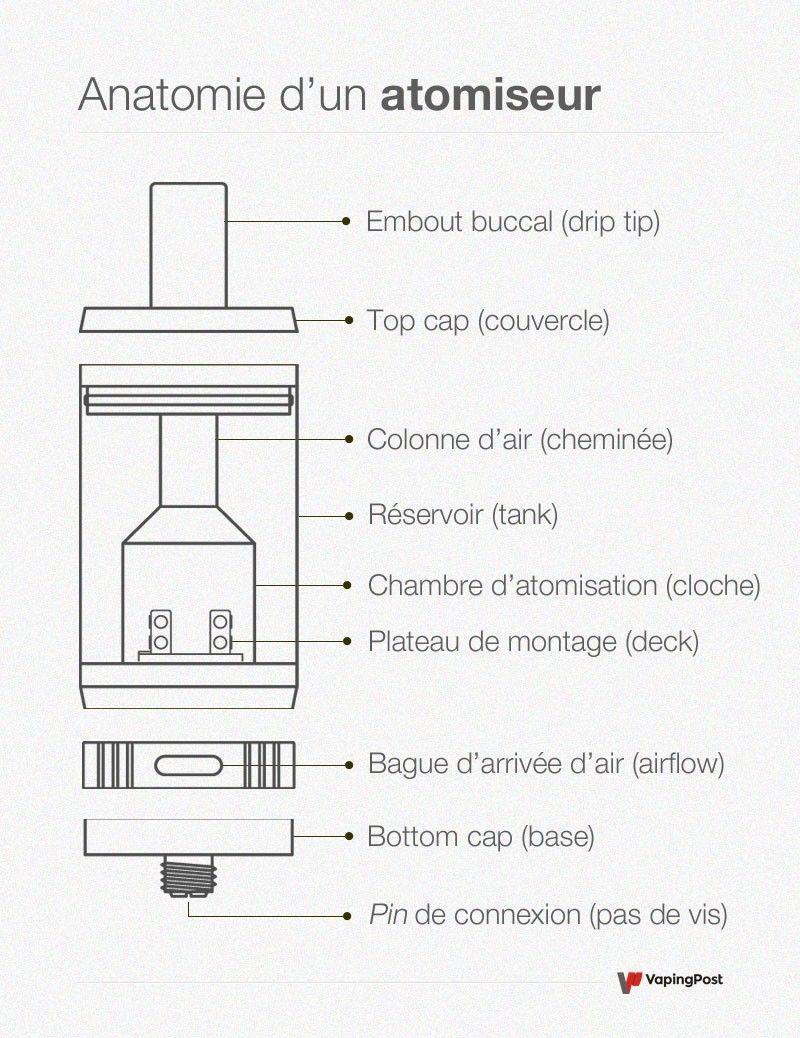 Schéma explicatif d'un atomiseur pour cigarette électronique