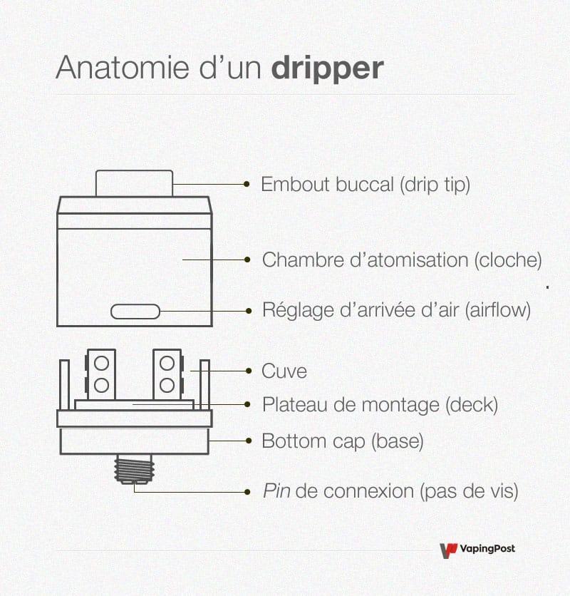 Schéma d'un dripper