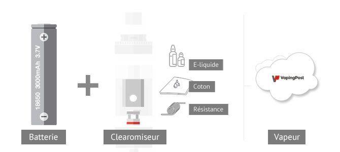 Explication du fonctionnement d'une cigarette électronique