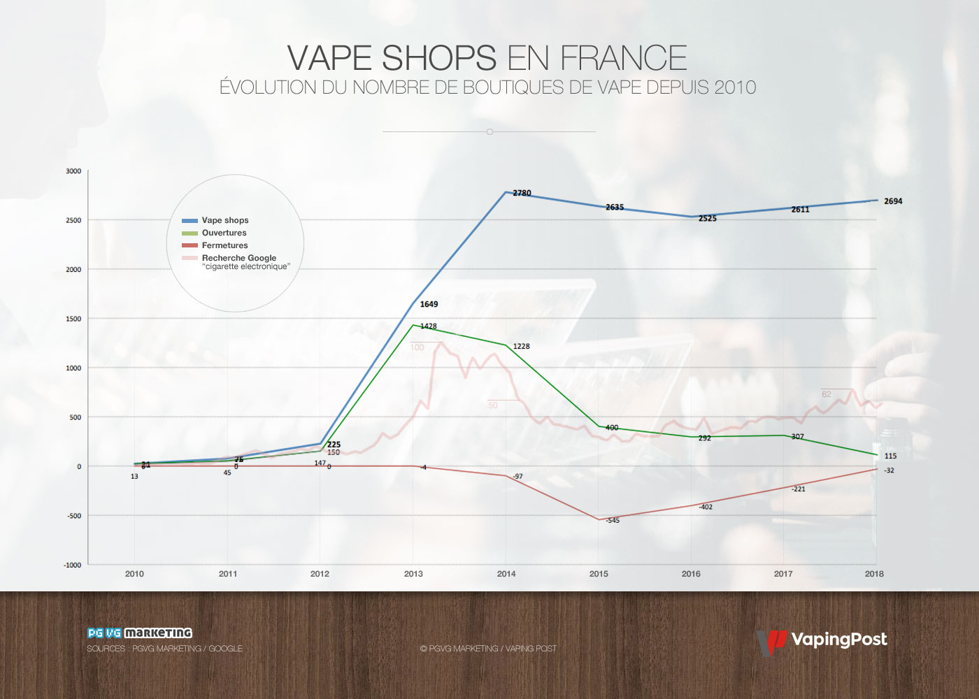 Evolution of vape shops in France since 2010
