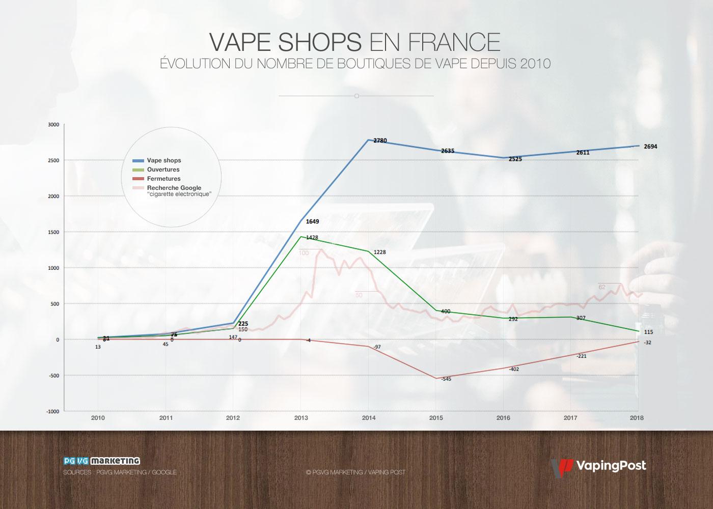 Évolution des boutiques de vape en France depuis 2010