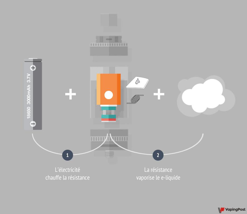 Principe de fonctionnement d'un clearomiseur pour e-cigarette